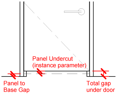 Family wide parameter. Gap between the base of the panel and the jamb/wall/ floor below. This doesnu0027t include the u201cPanel Undercutu201d.  sc 1 st  RevitWorks & RevitWorks Door Factory Help
